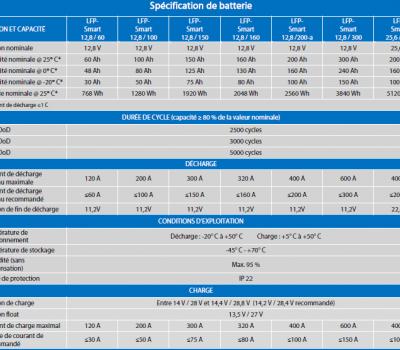 Caractéristiques Batterie Victron LiFePo4