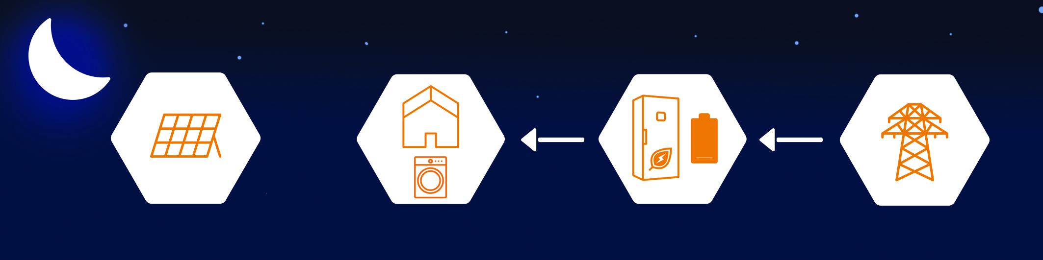 armoire autoconsommation avec stockage batterie